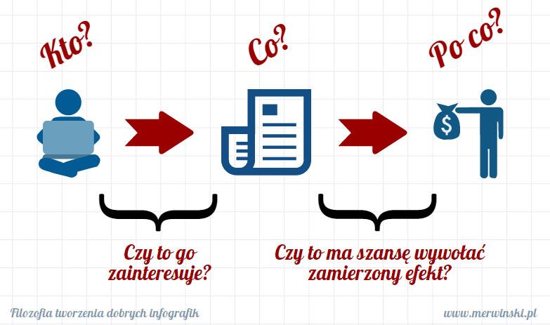 filozofia_infografik_kto_co_po_co