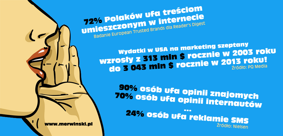 marketing-szeptany-dane