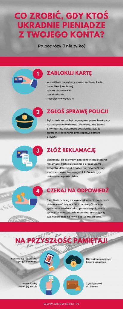 Infografika dotycząca kradzieży pieniędzy z konta bankowego